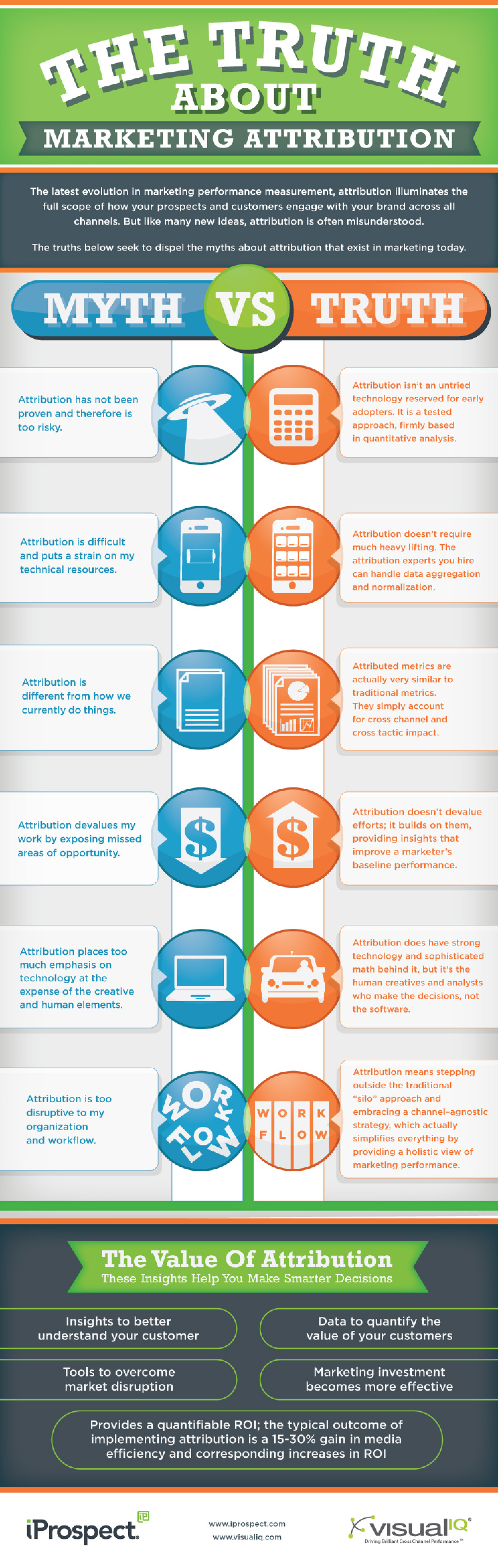 The Truth About Marketing Attribution Infographic