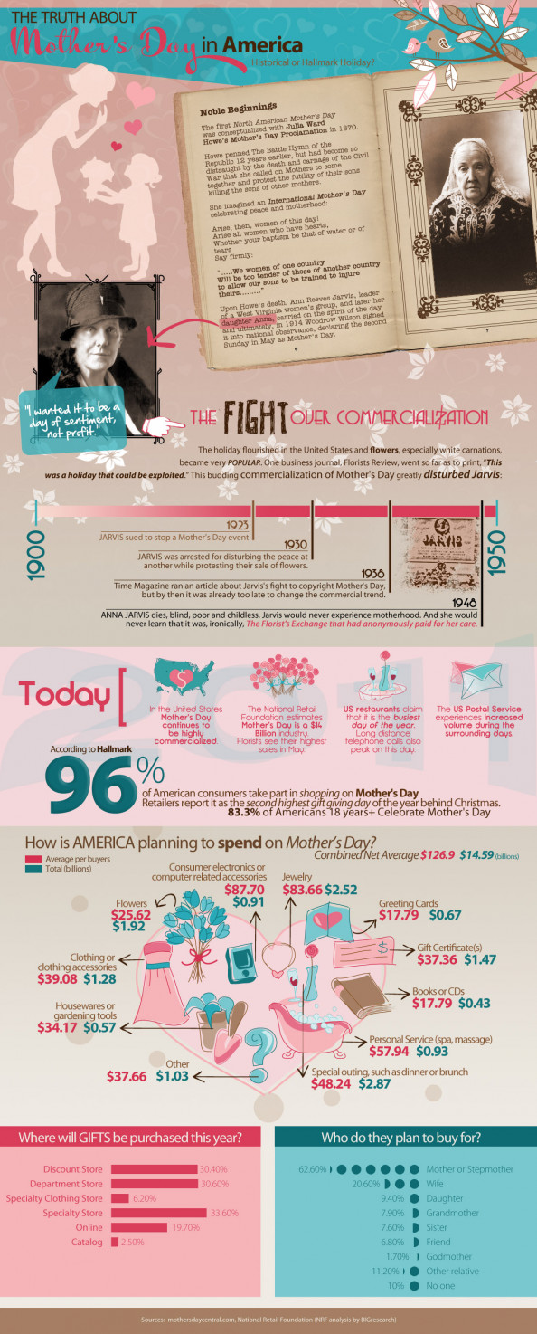 The Truth About Mother&#039;s Day in America Infographic