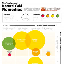 The Truth About Natural Cold Remedies Infographic