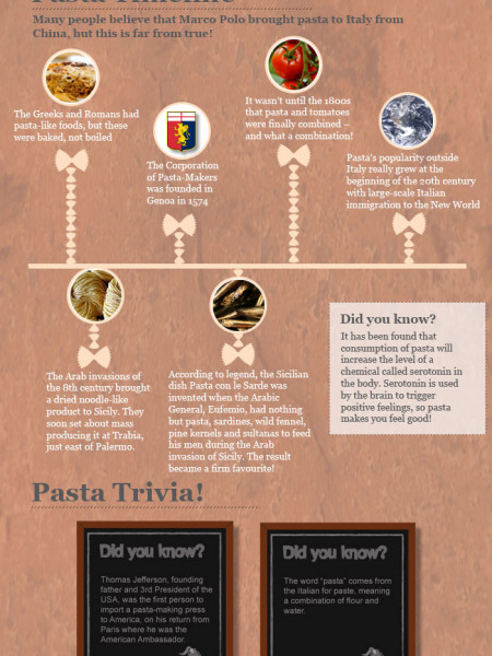 The Truth About Pasta Infographic