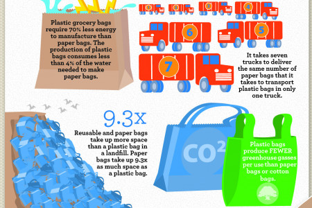 The Truth About Plastic Bags Infographic