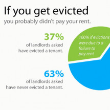 The Truth About Renting an Apartment Infographic