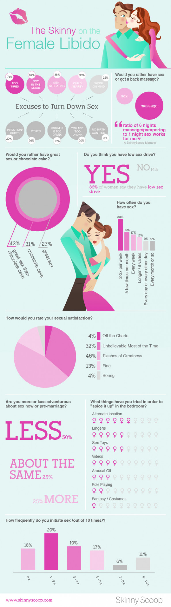 The Truth About the Female Libido Infographic