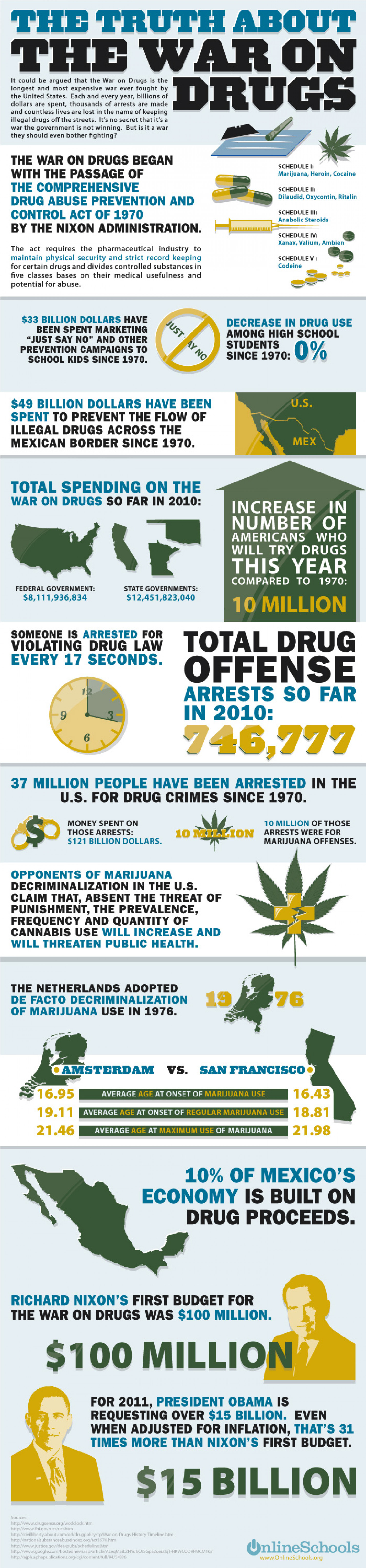 The Truth About the War on Drugs Infographic