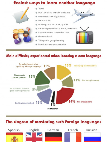 The Truth of Studying a Foreign Language Infographic
