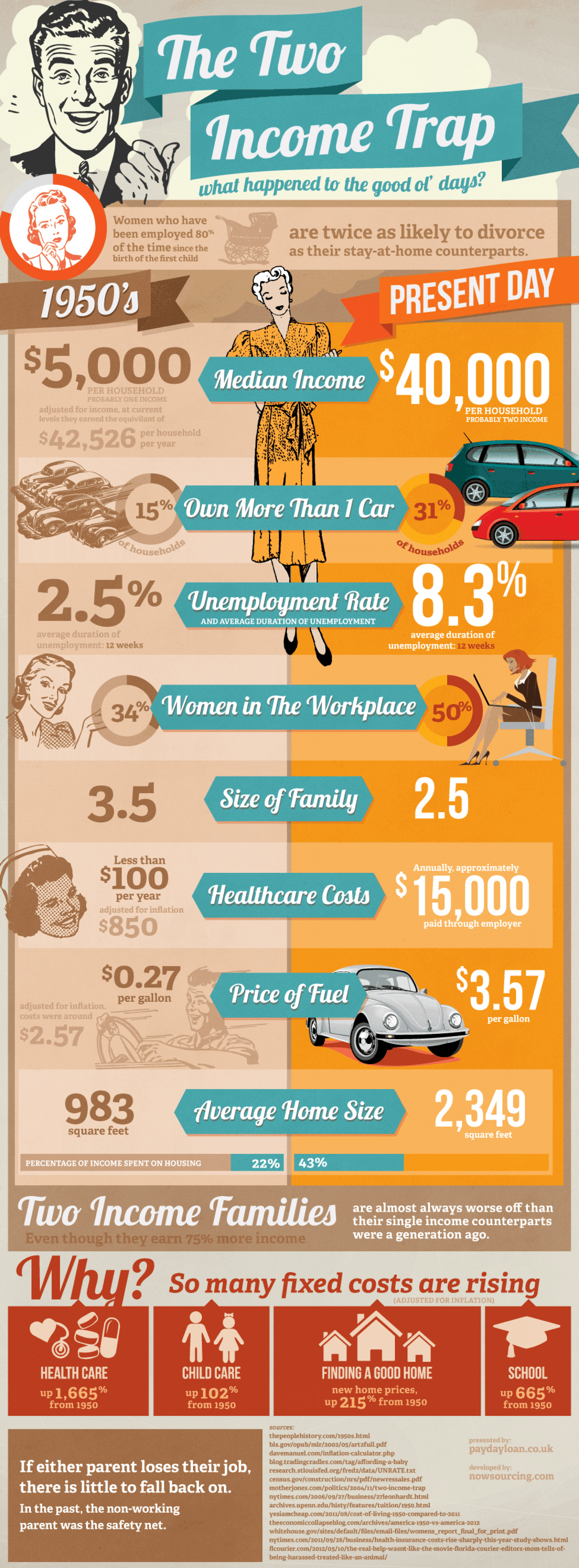 The Two Income Trap Infographic