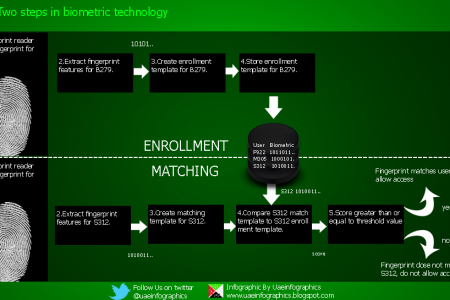 The Two steps in biometric technology Infographic