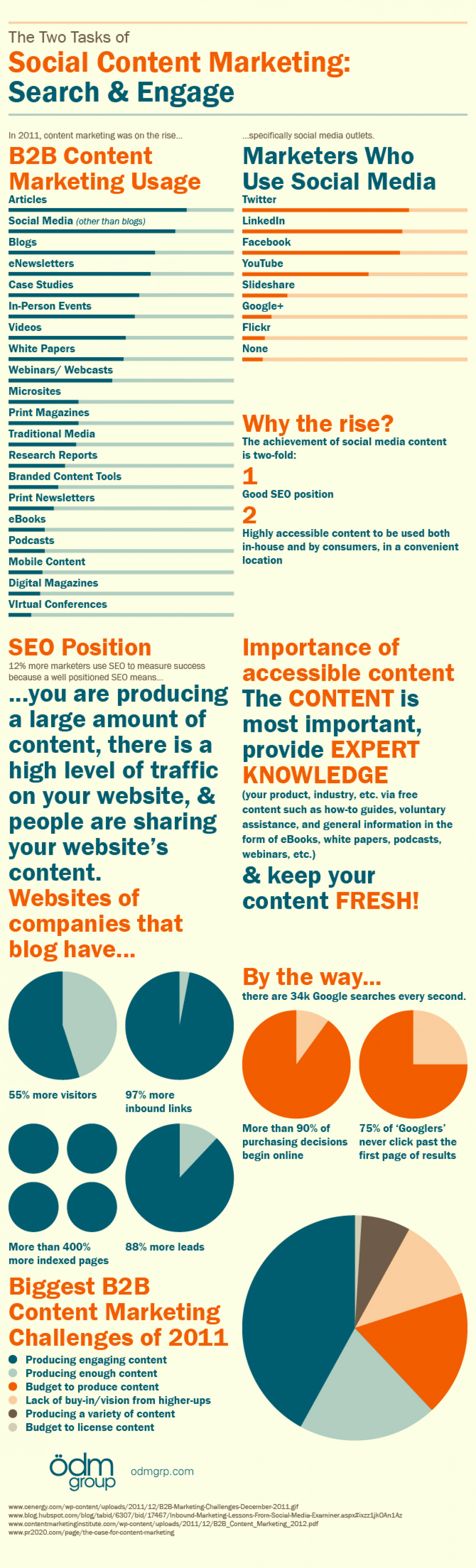 The Two Tasks of Social Content Marketing: Search and Engage Infographic