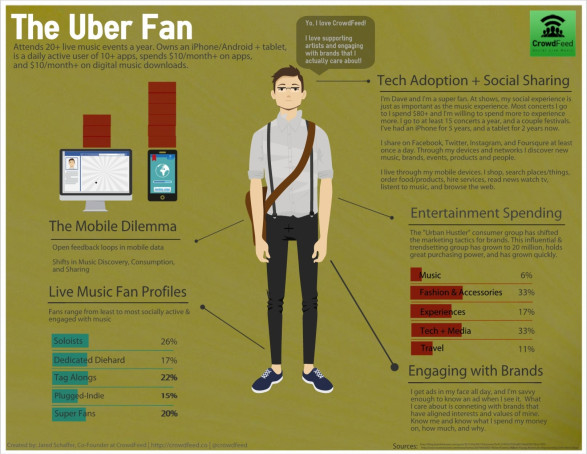 The Uber Fan - Concerts & Festivals