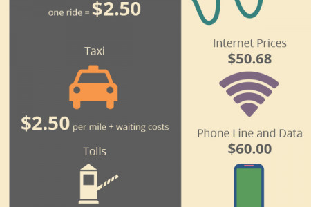 The Ugly Reality Behind the Cost of Living in NYC Infographic