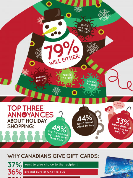 The Ugly Sweater Question... Infographic