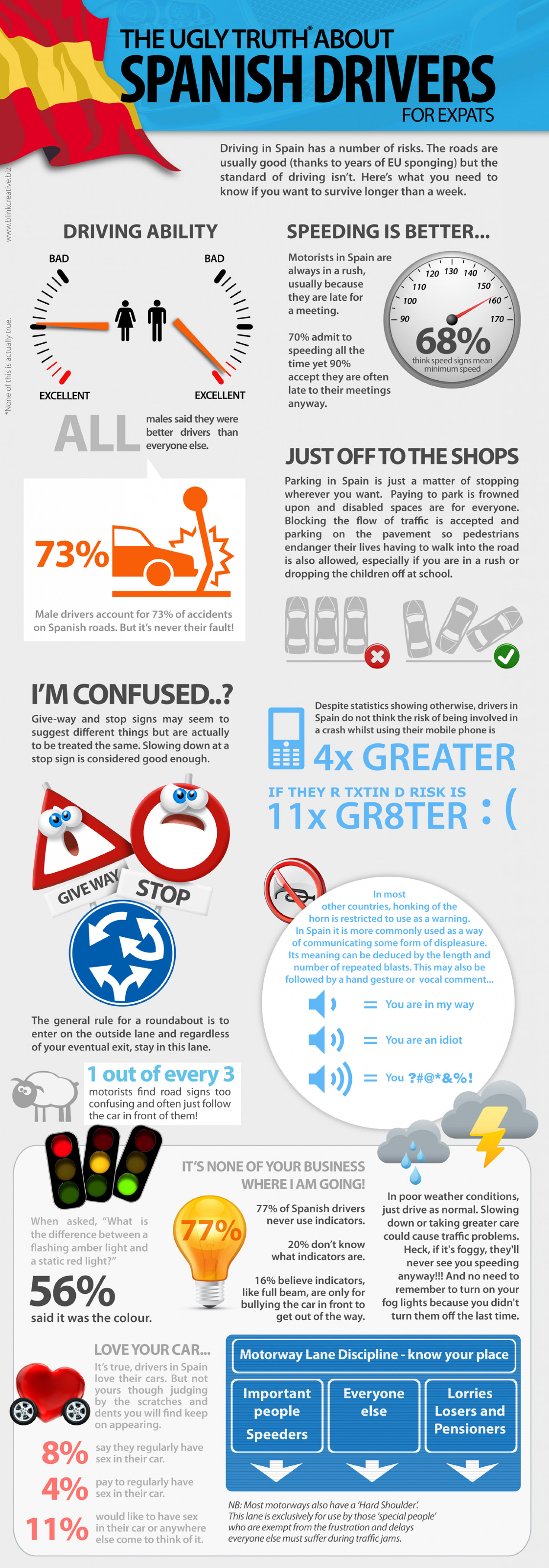 The ugly truth about Spanish drivers for Expats Infographic
