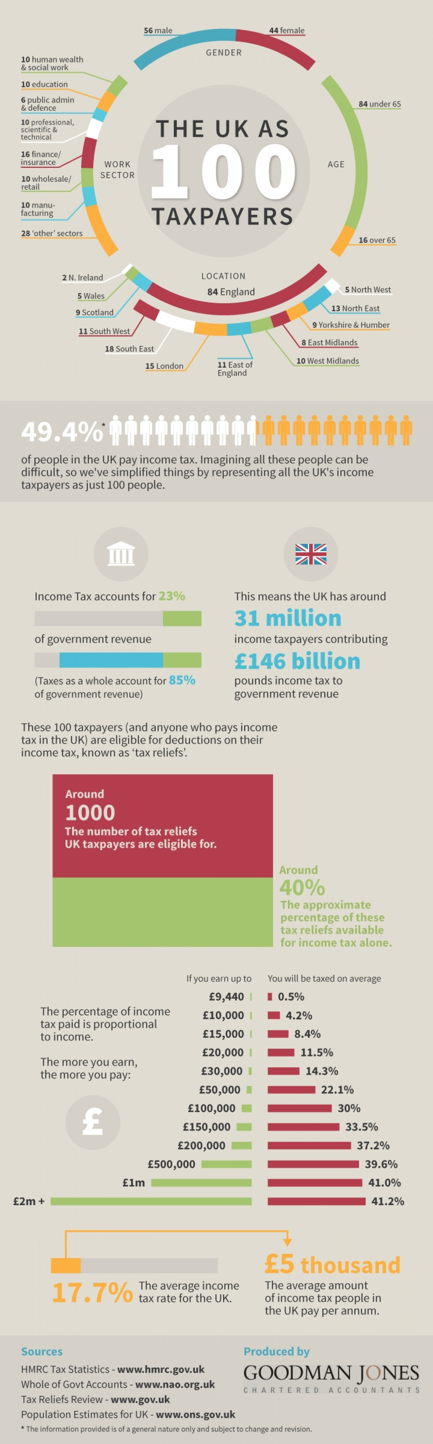 The UK as 100 taxpayers Infographic