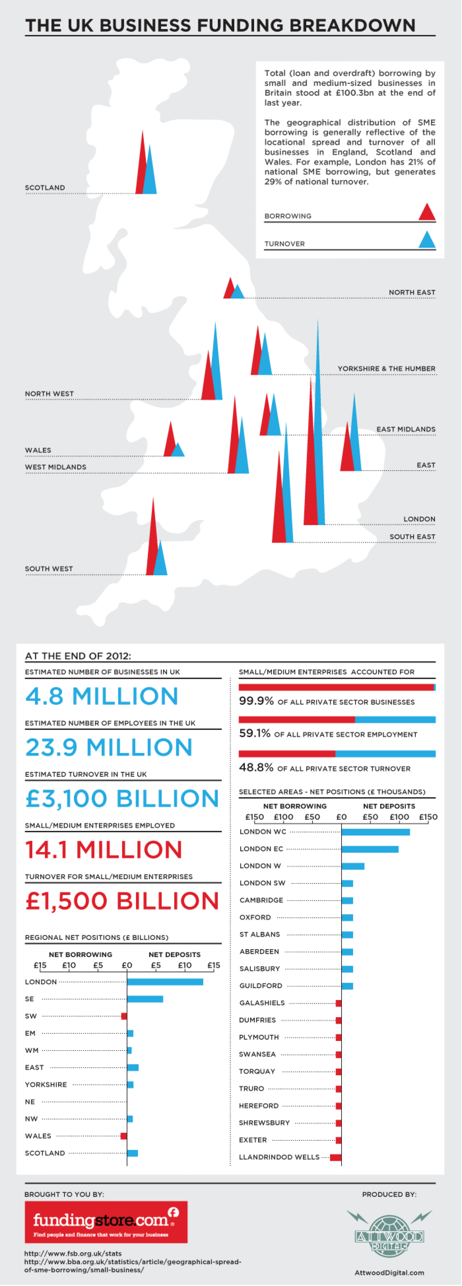 The UK Business Funding Breakdown Infographic