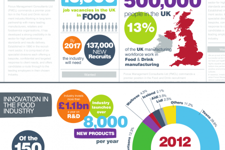 The UK Food Industry Infographic