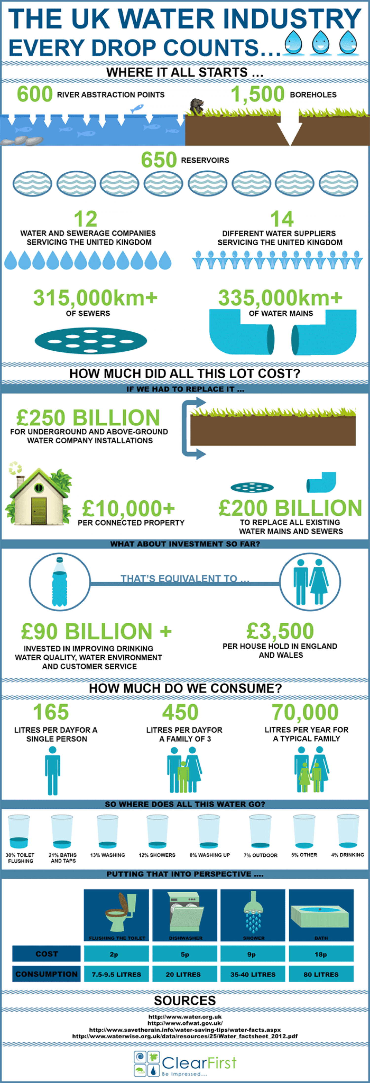 The UK Water Industry – Every Drop Counts Infographic