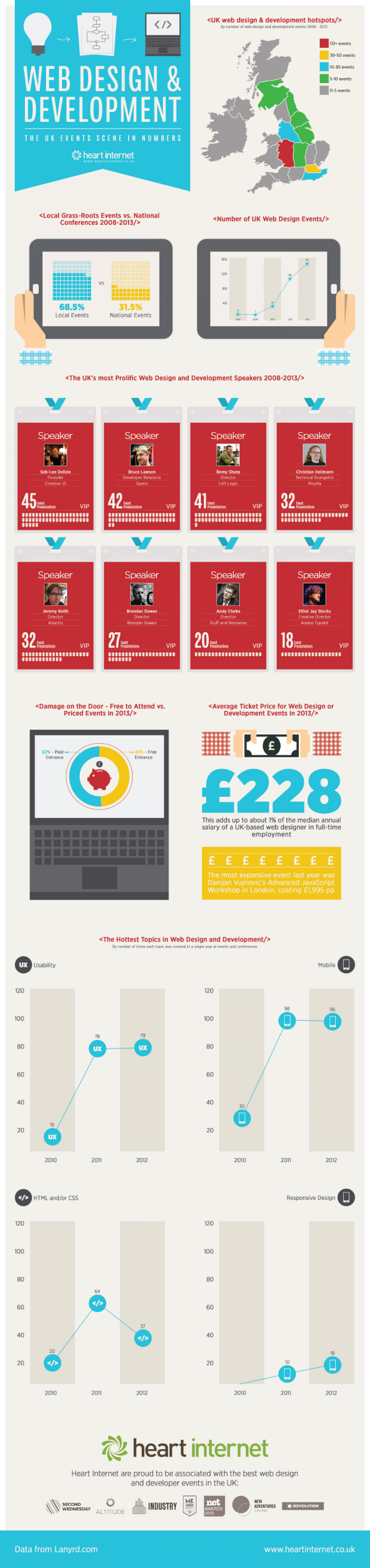 The UK web design and development events scene Infographic