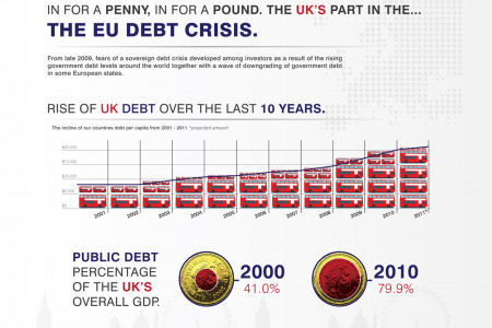 The UK'S Part In The EU Debt Crisis Infographic
