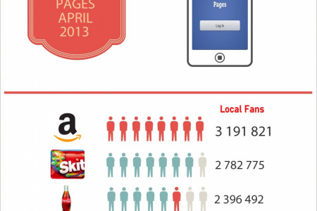 The UKs top Facebook Pages: April 2013  Infographic