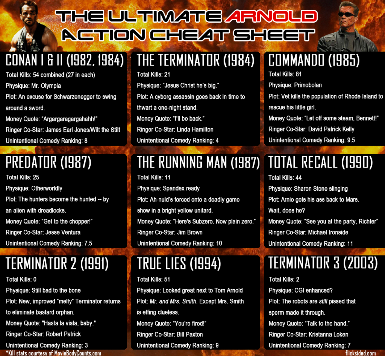 The Ultimate Arnold Action Cheat Sheet Infographic