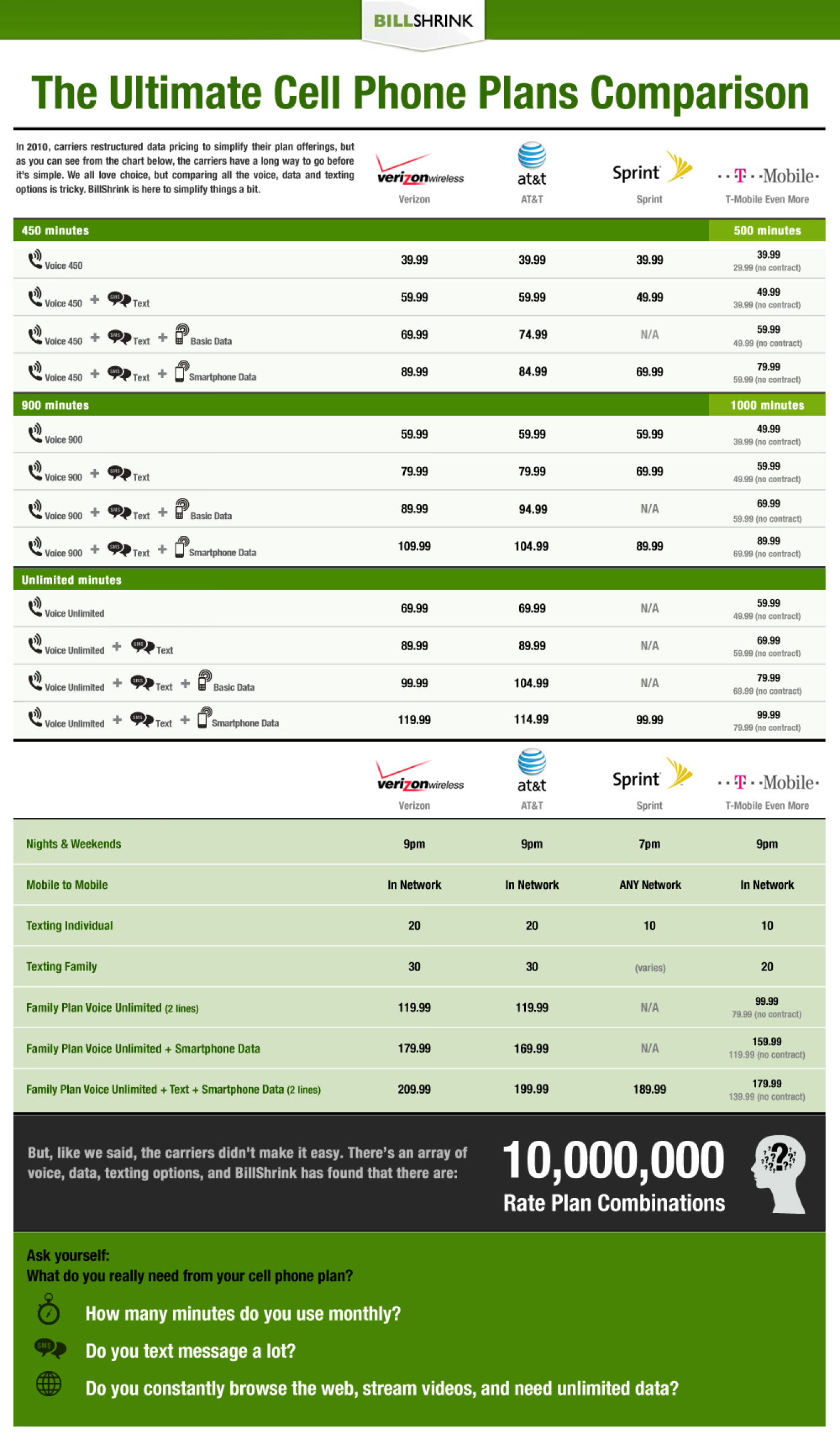 The Ultimate Cell Phone Plans Comparison Infographic