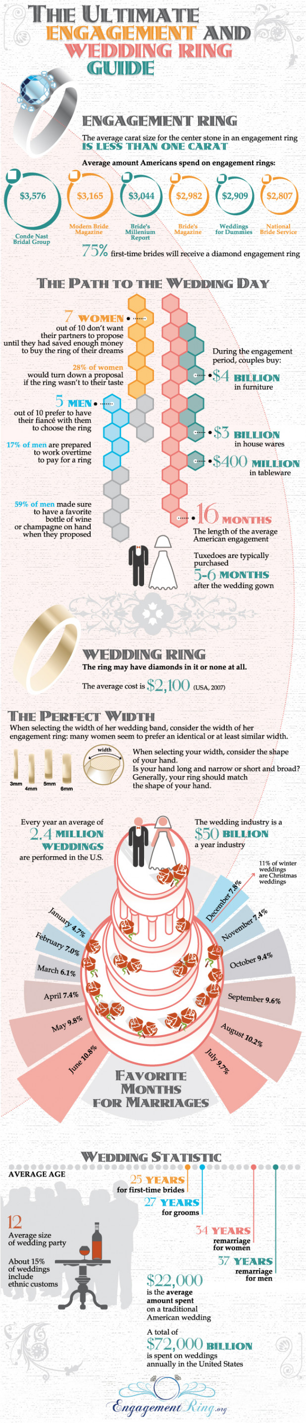 The Ultimate Engagement and Wedding Ring Guide