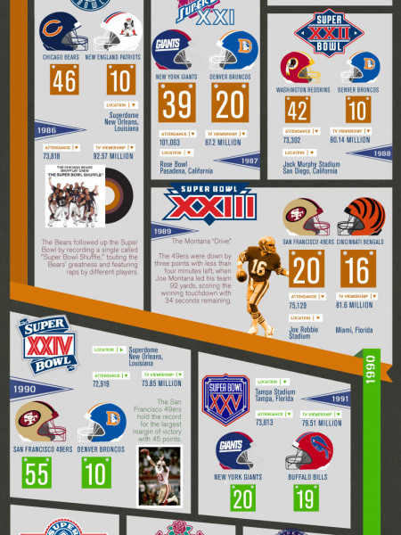 The Ultimate Fan's Guide to Super Bowls Infographic