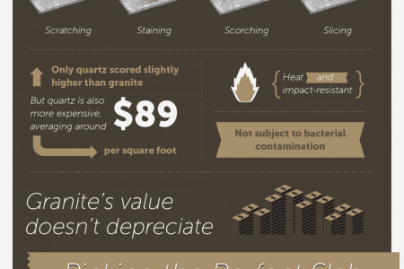 The Ultimate Granite Buyer's Guide Infographic