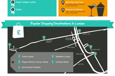 The Ultimate Guide To Being a Student in London Infographic