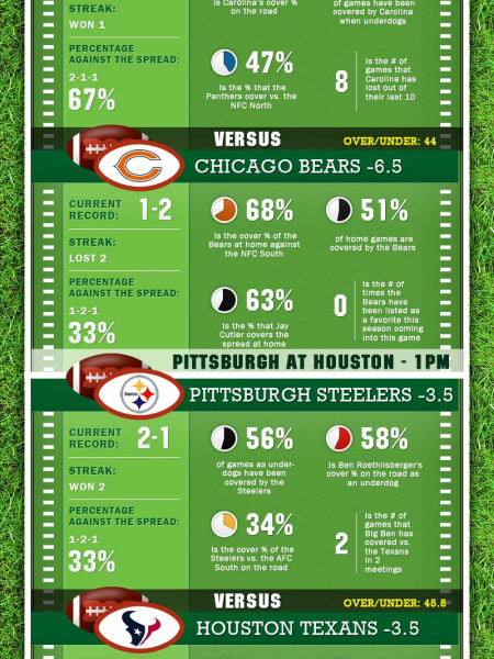 The Ultimate Guide to Betting on Week 4 in the NFL Infographic