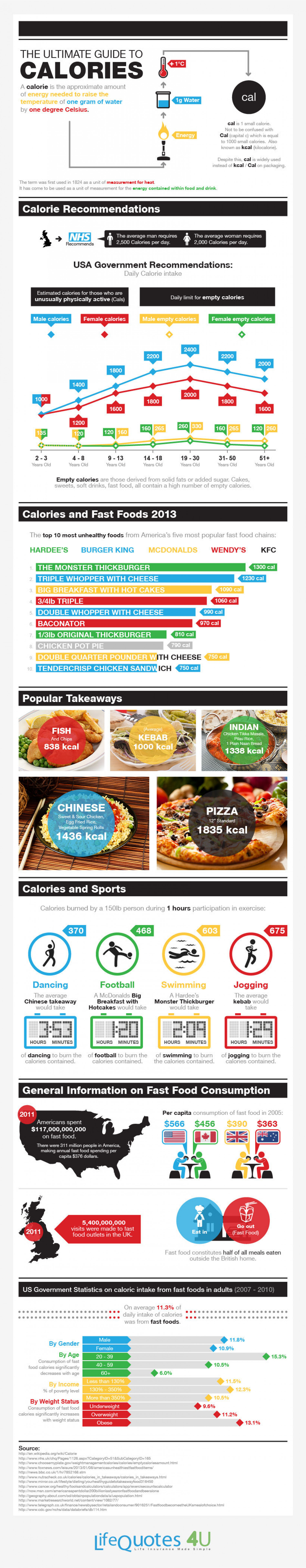 The Ultimate Guide To Calories Infographic