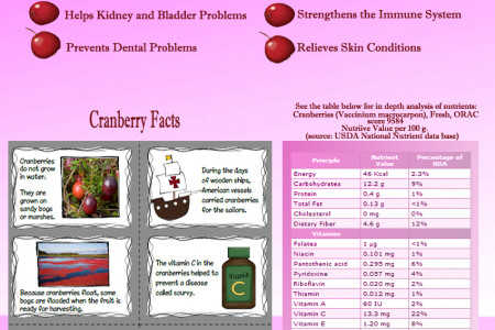 The Ultimate Guide to Cranberries Infographic