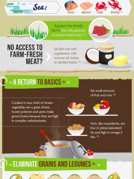 The Ultimate Guide to Eating Paleo Infographic