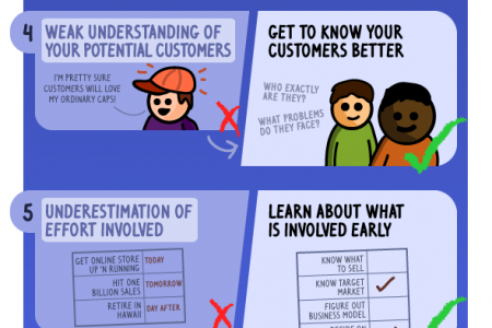 The Ultimate Guide to Ecommerce Mistakes: Critical Business Mistakes Infographic
