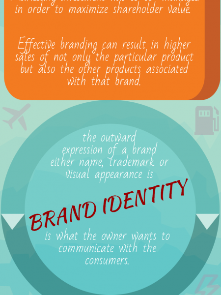 The Ultimate Guide To Effective Branding Infographic