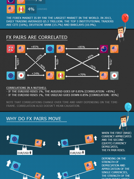 The ultimate guide to forex pairs  Infographic