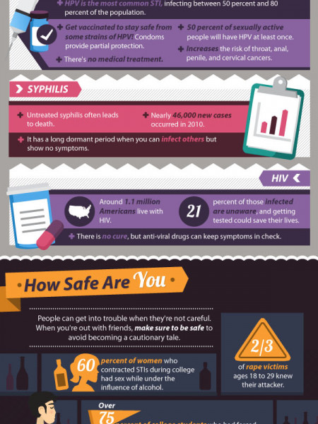 The Ultimate Guide to Safer Sex Infographic