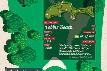The Ultimate Guide to the Worlds Best Golf Courses  Infographic