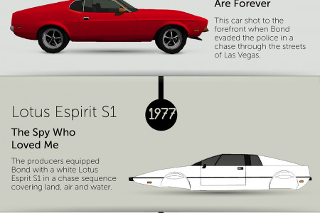 The Ultimate James Bond Cars Infographic