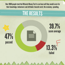 The Ultimate Money Test Results Infographic