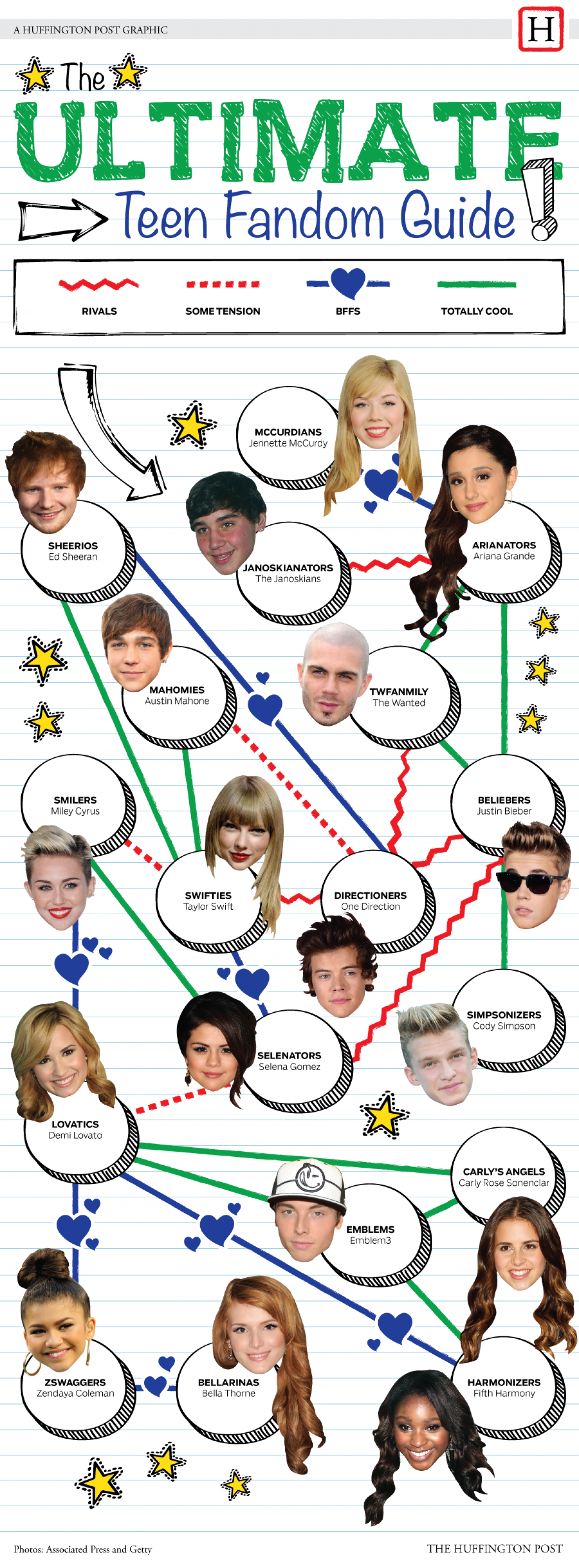 The Ultimate Teen Fandom Guide Infographic