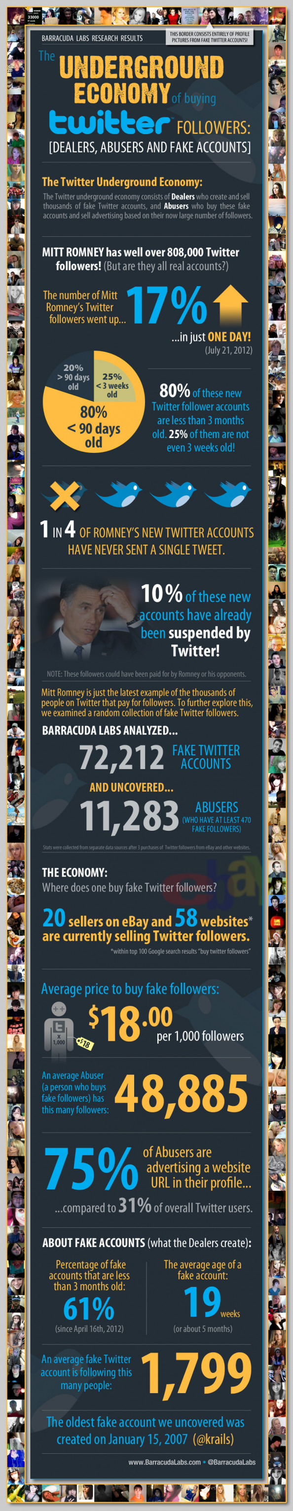The Underground Twitter Economy: Buying And Selling Followers Infographic