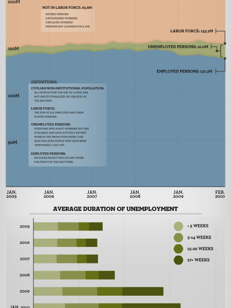 The Unemployment Situation in Perspective Infographic