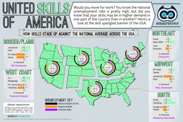 The United Skills of America Infographic
