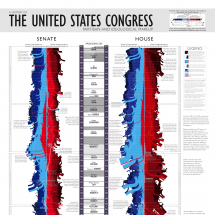 The United States Congress Infographic