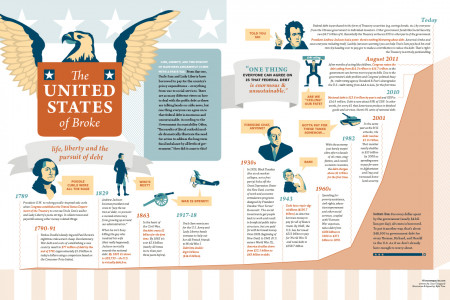 The United States of Broke Infographic