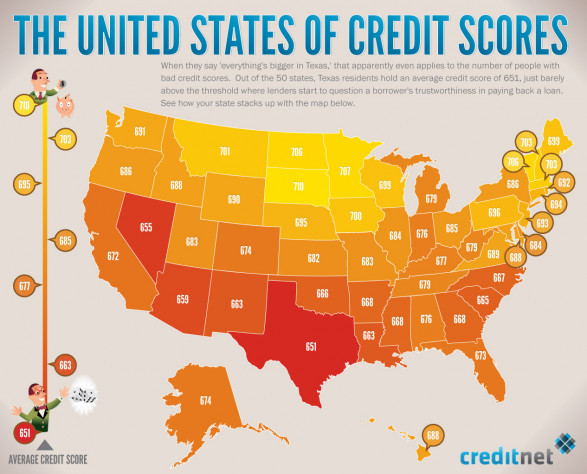 The United States of Credit Scores