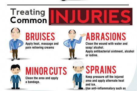 'The United States Of Injury' – Infographic Infographic
