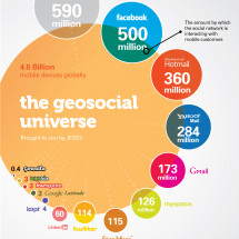 The Universe of Social Networks Infographic