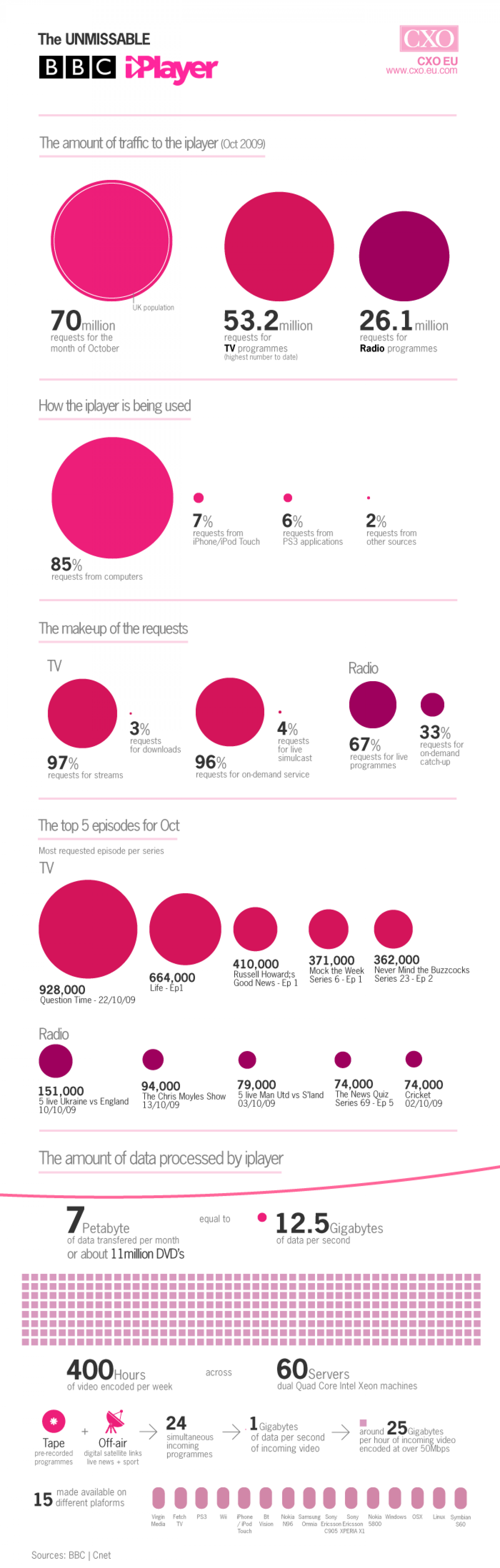 The Unmissable BBC iPlayer Infographic